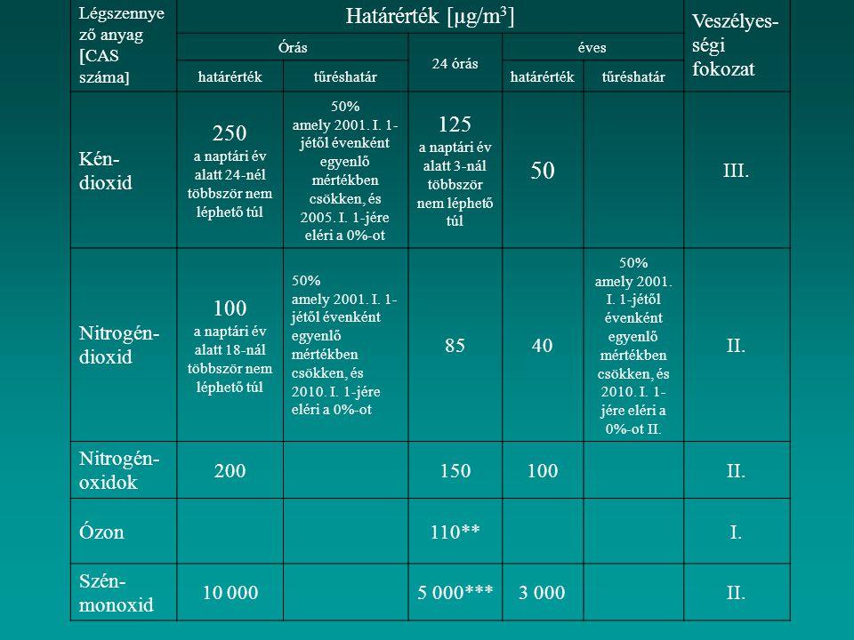 Légszennyező anyag [CAS száma]